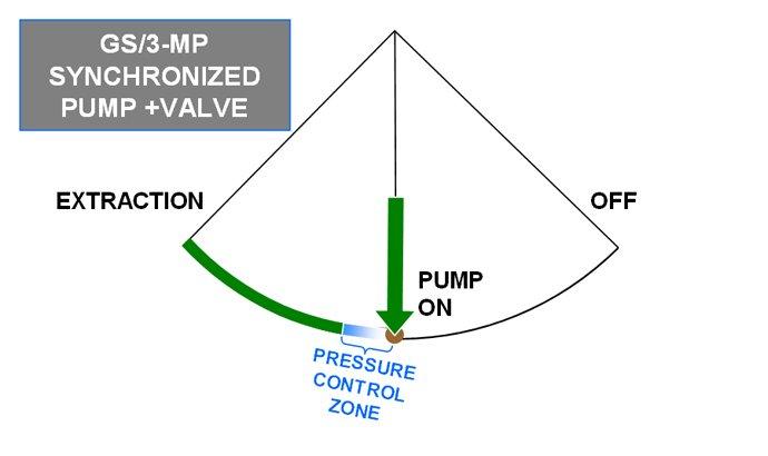 10122_gs3 mp_synch_pump_valve_s la marzocco wiring diagram wiring diagrams la marzocco gb5 wiring diagram at alyssarenee.co