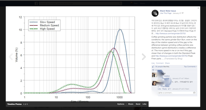Burr Rpm Affects Grind Particle Size Distribution