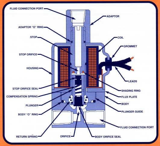 Low Brewing Pressure Bezzera BZ07 - Page 2 on
