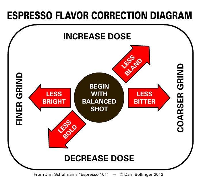 Espresso 101 Flavor Adjustment Diagram