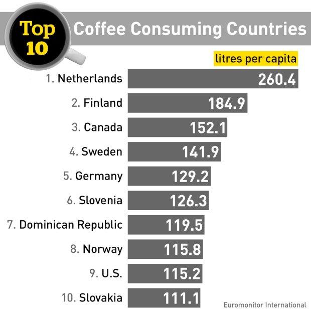 Coffee Consumption Liters Per Capita World Ranking