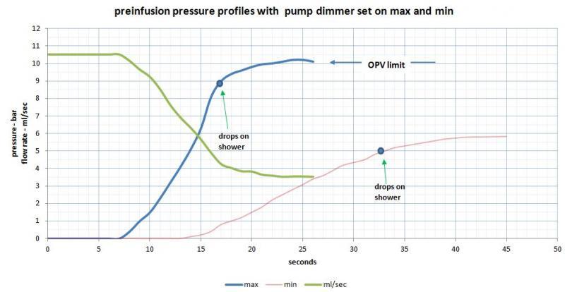 How To Measure Brew Pressure On Bezzera Strega