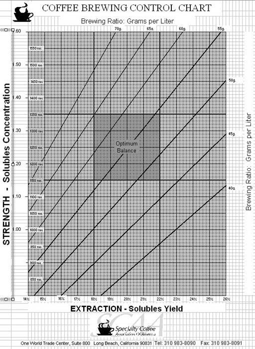 Espresso Brewing Control Chart
