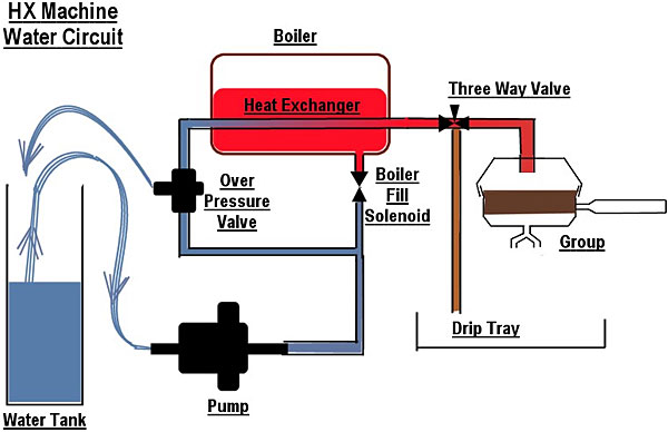 how to clear a partial airlock in hot water system