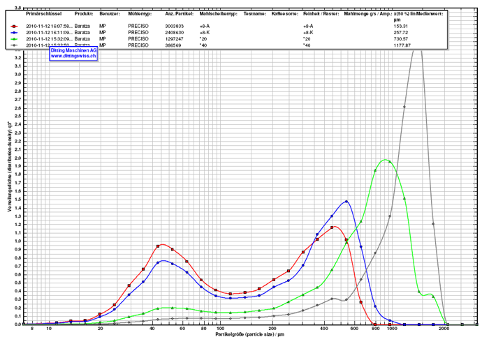 Baratza Grinders Particle Distribution At Various Settings