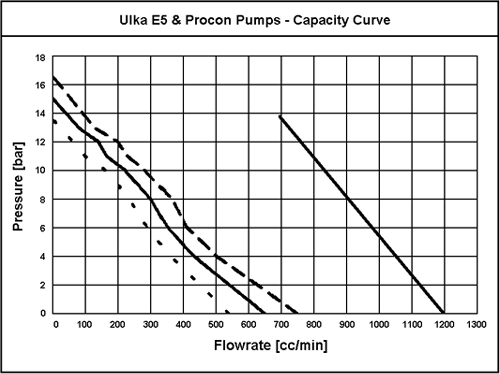 pump pressure and flow relationship
