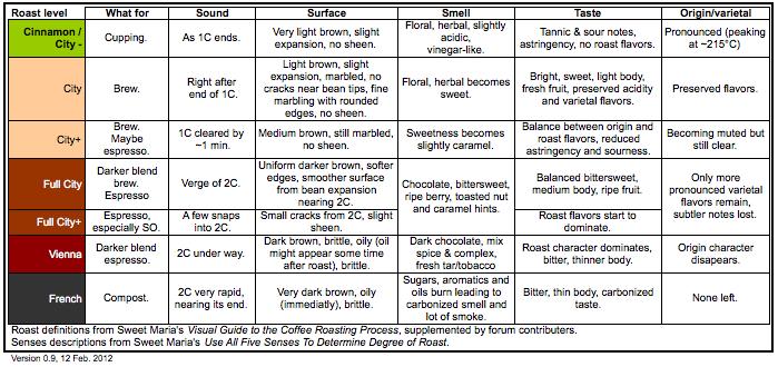 Coffee Roast Chart
