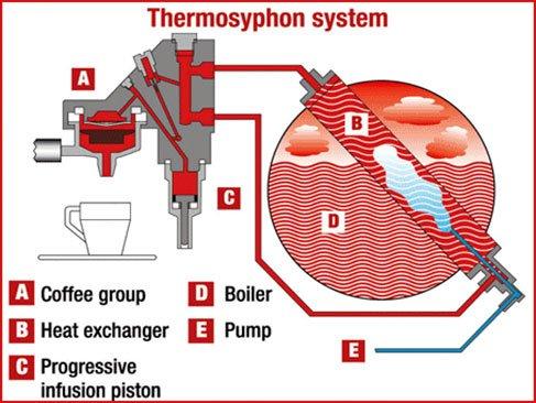 Lessons In Diagnosing Brew Temperature Problems