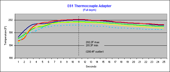 E61 thermocouple adapter readouts